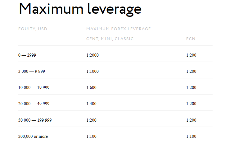 What is maximum leverage in forex trading
