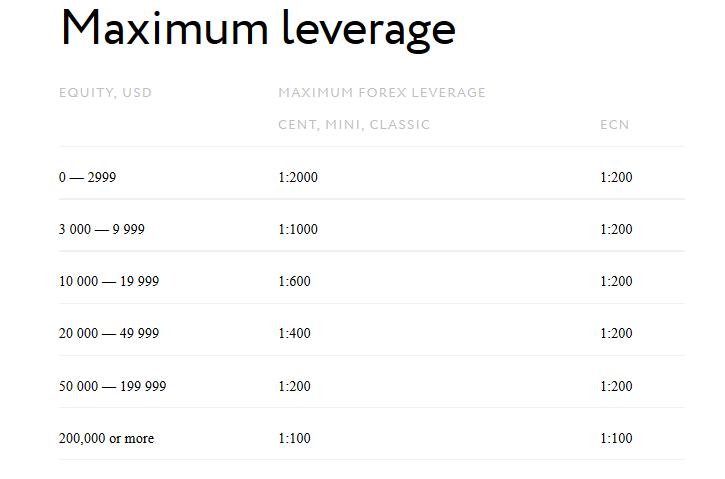 EXNESS max leverage