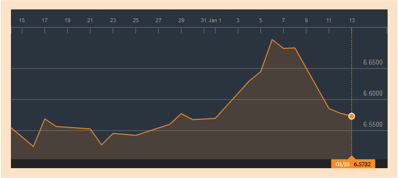 Movement of USD/CNH over the past month