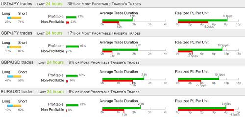 Oanda Trading Statistics