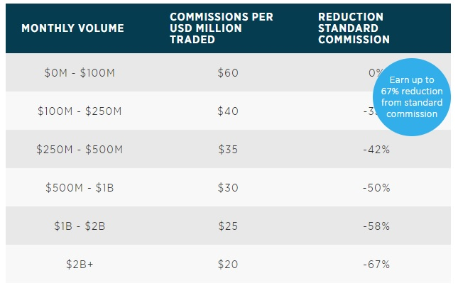 Of Course The Best Spreads Are Available On Direct Market Access Dma Account Where Traders Charged A Commission Based Their Monthly Trading